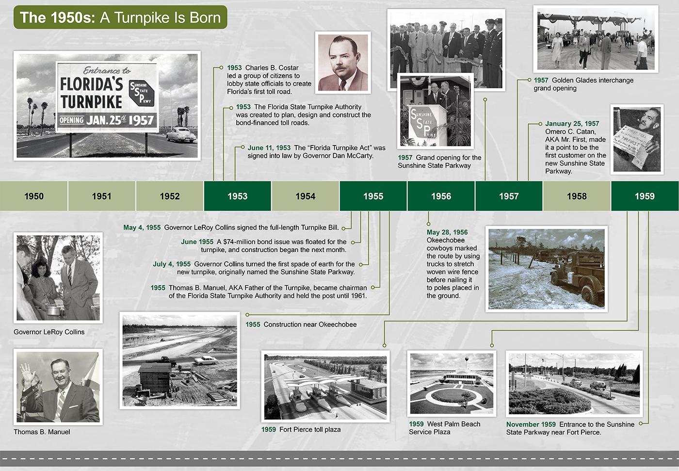 Florida's Turnpike Timeline 1950 Graphic