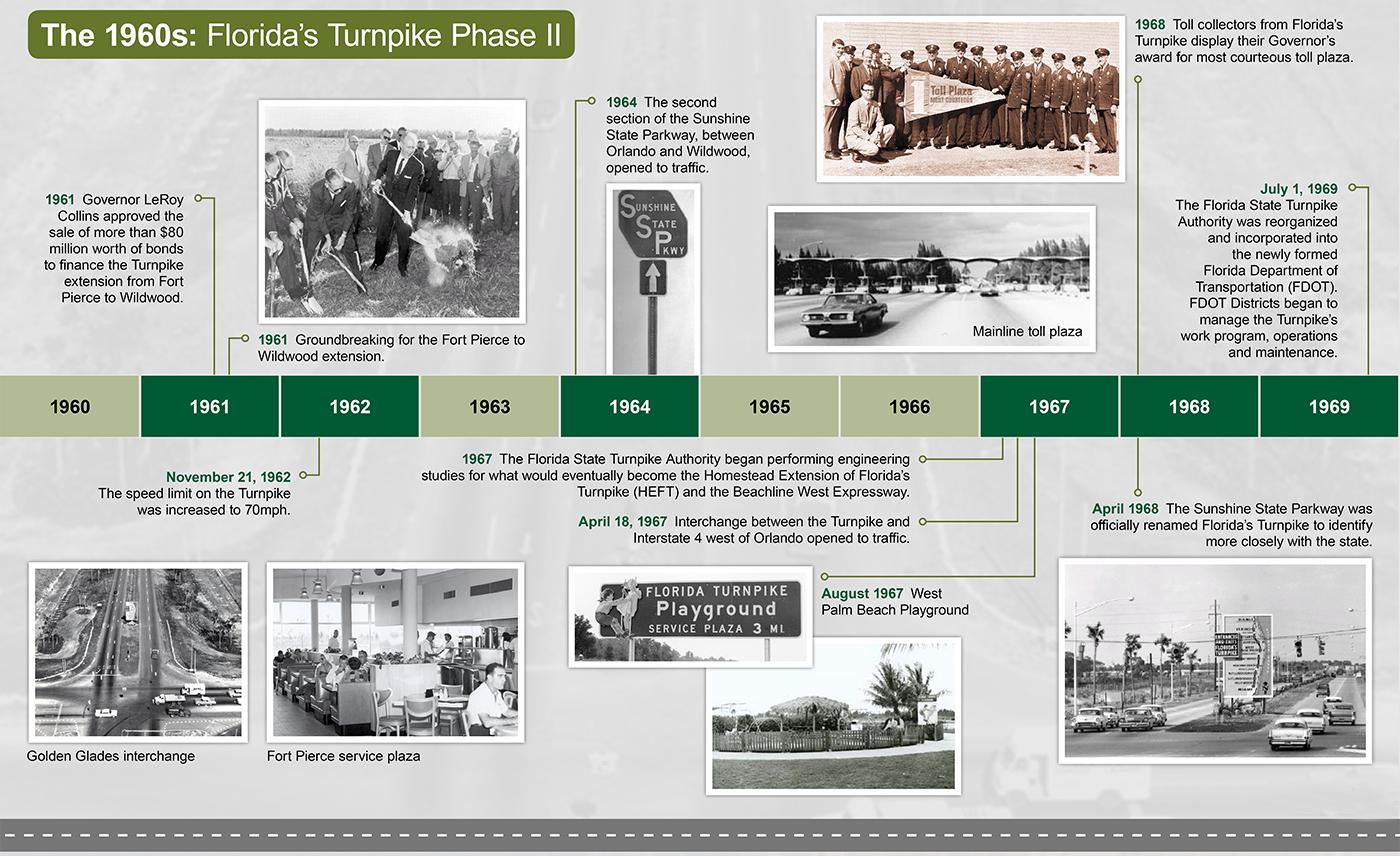 Florida's Turnpike Timeline 1960 Graphic