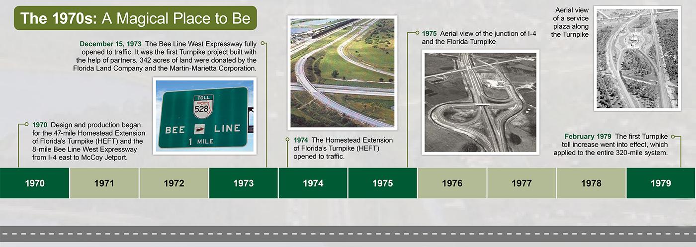 Florida's Turnpike Timeline 1970 Graphic