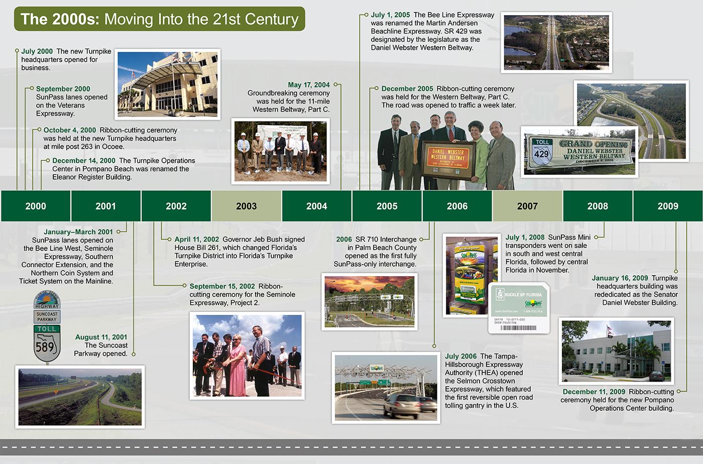 Florida's Turnpike Timeline 2000 Graphic