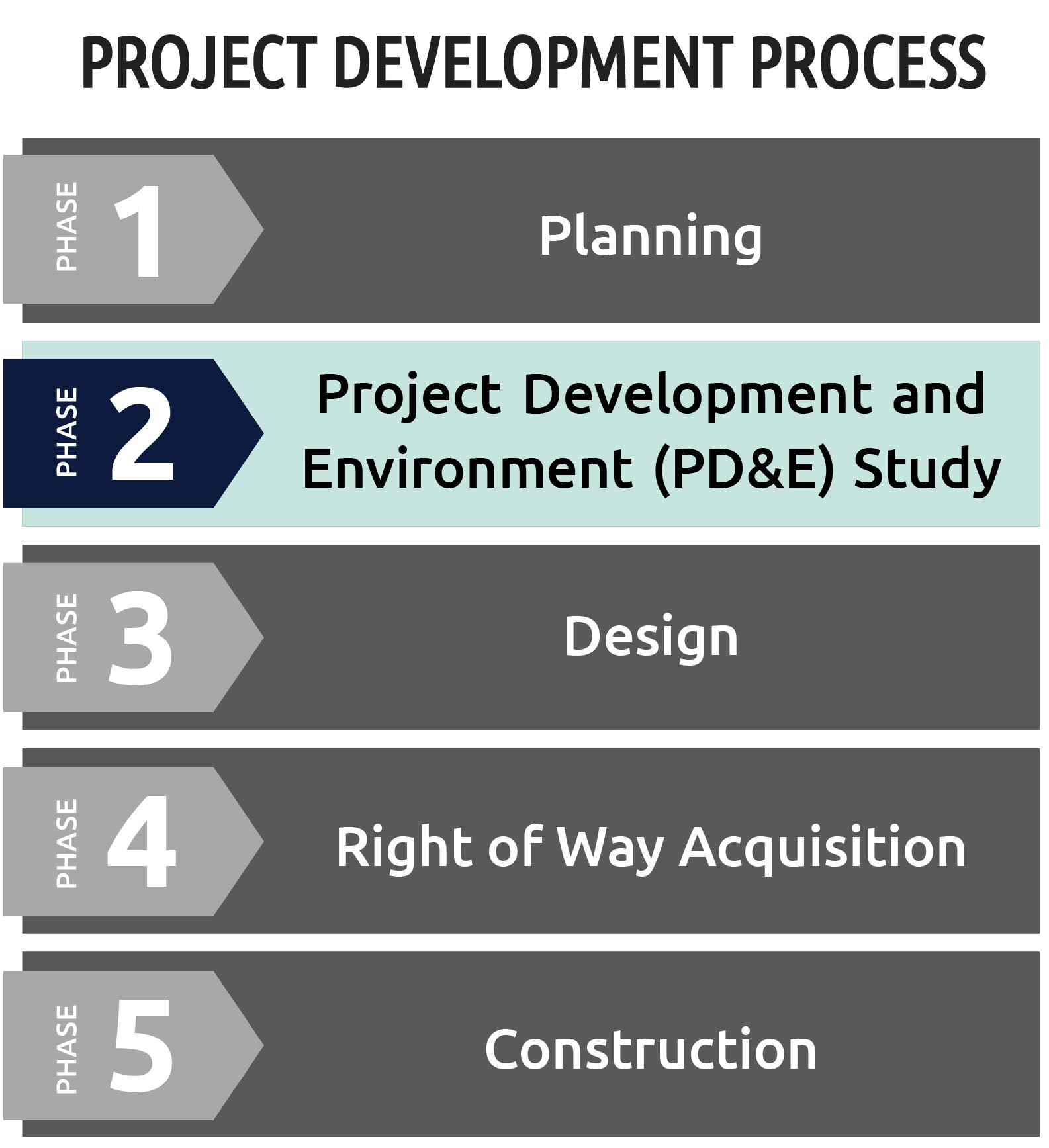 Project Development Process Graphic